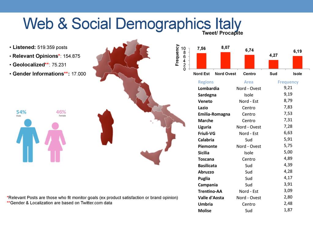 Web & Social Demographics Italy *Relevant Posts...