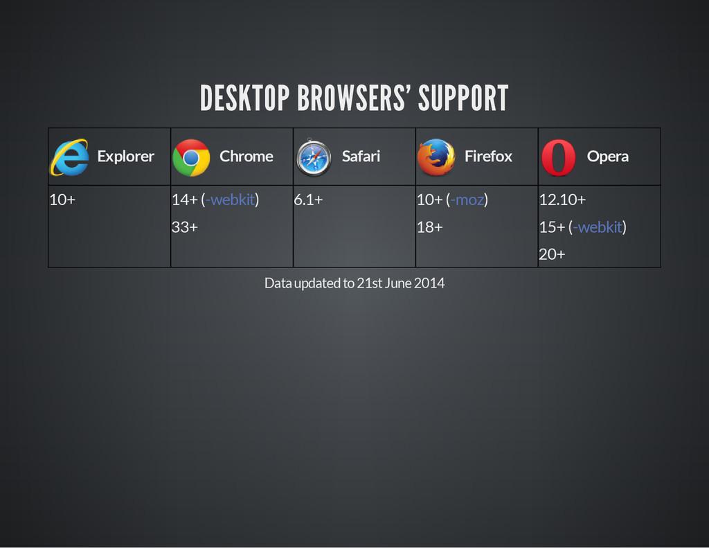 DESKTOP BROWSERS' SUPPORT Explorer Chrome Safar...