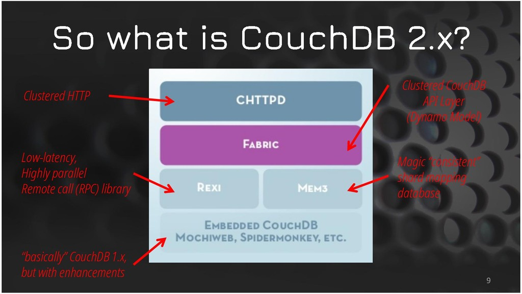 9 Clustered HTTP Clustered CouchDB API Layer (D...