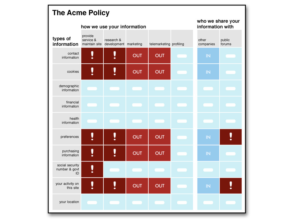 The Acme Policy types of information contact in...