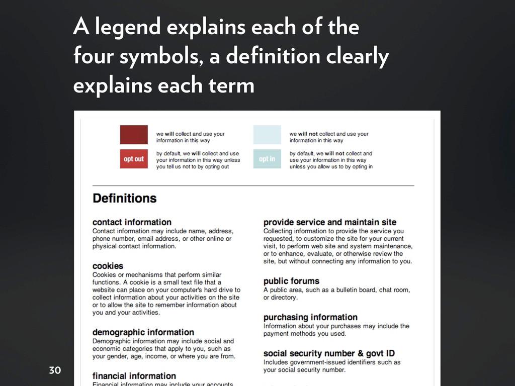 30 A legend explains each of the four symbols, ...