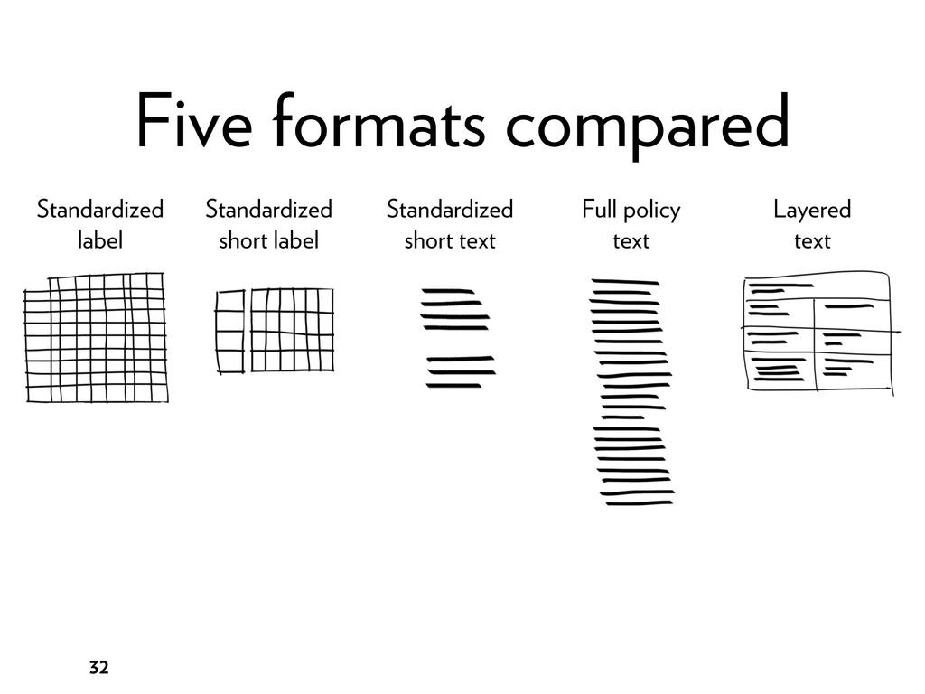32 Five formats compared Standardized label Sta...