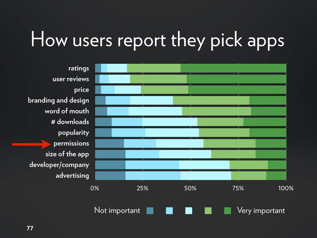77 How users report they pick apps ratings user...