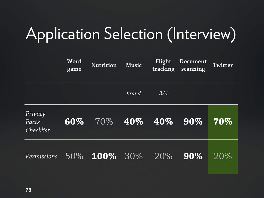 Application Selection (Interview) 78 Word game ...
