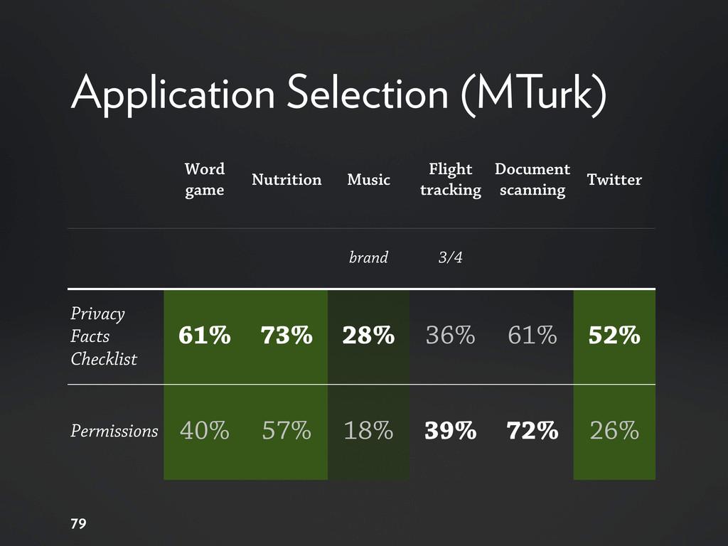 Application Selection (MTurk) 79 Word game Nutr...