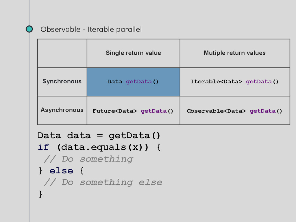 Observable - Iterable parallel Data data = getD...