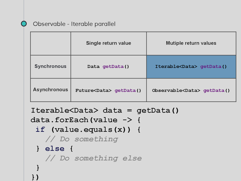 Observable - Iterable parallel Iterable<Data> d...