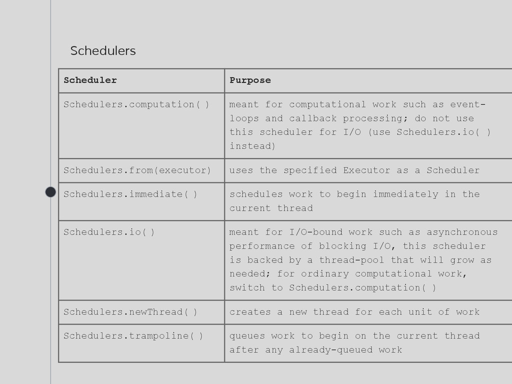Schedulers Scheduler Purpose Schedulers.computa...