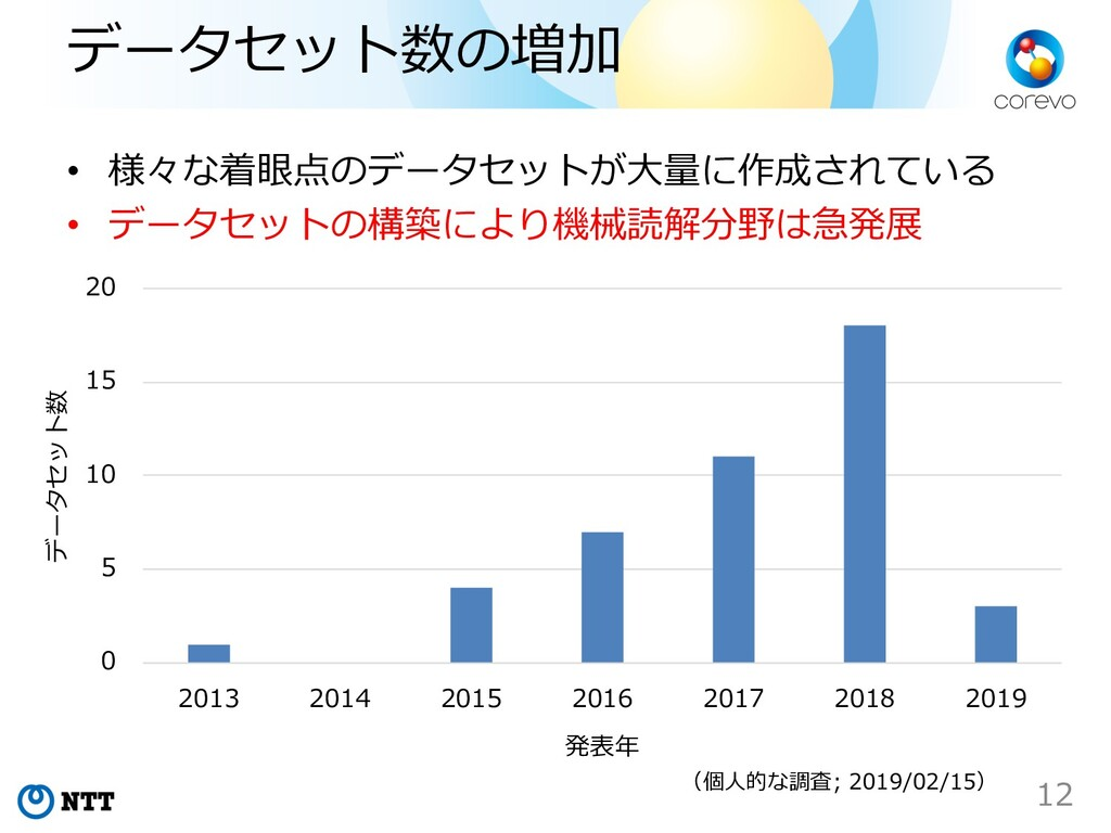 データセット数の増加 0 5 10 15 20 2013 2014 2015 2016 201...