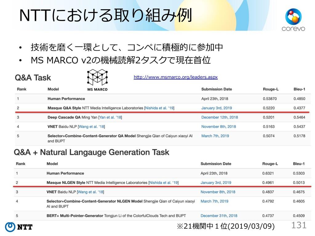 NTTにおける取り組み例 • 技術を磨く⼀環として、コンペに積極的に参加中 • MS MARC...