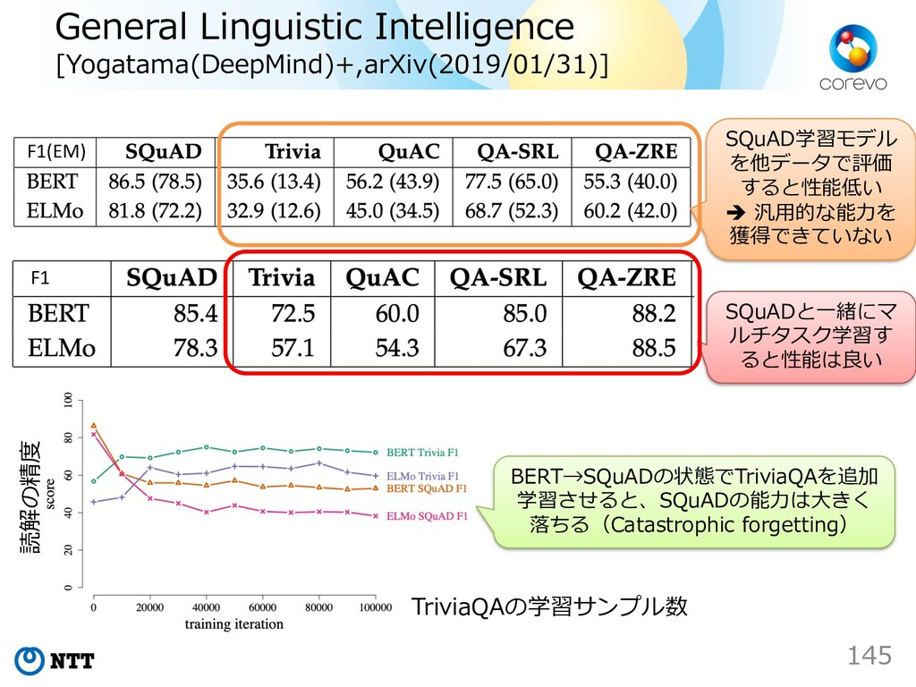 General Linguistic Intelligence [Yogatama(DeepM...