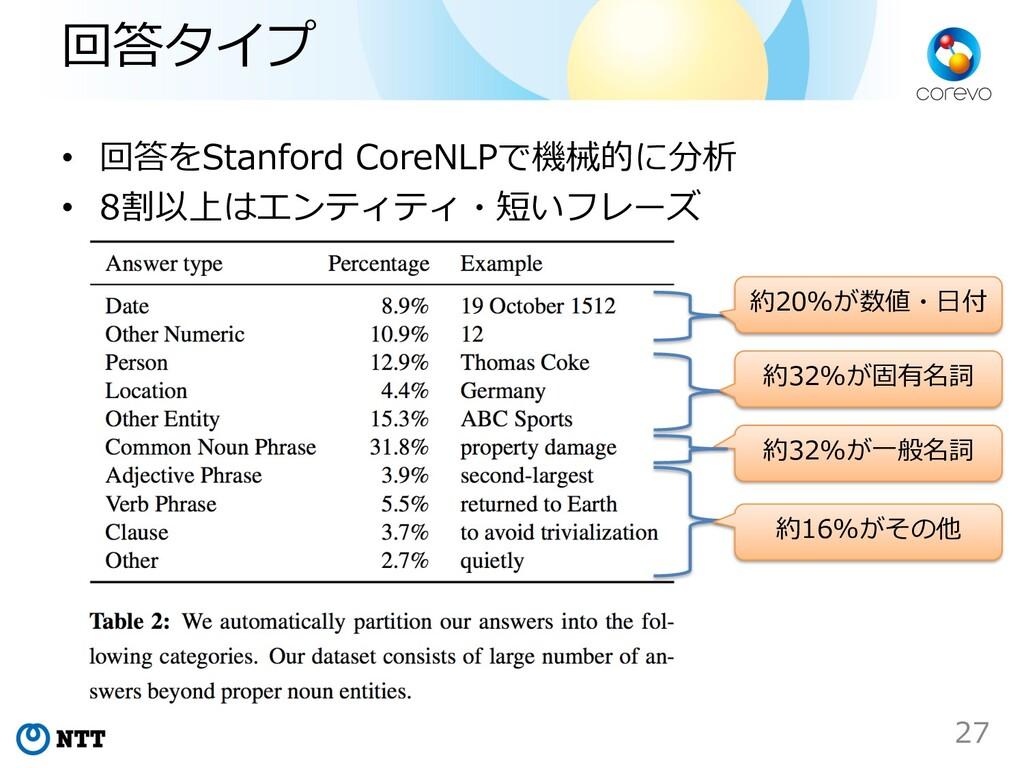 回答タイプ • 回答をStanford CoreNLPで機械的に分析 • 8割以上はエンティテ...