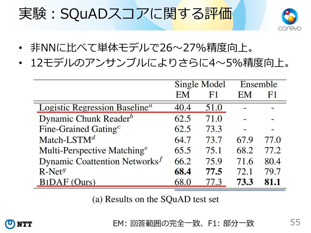 実験︓SQuADスコアに関する評価 • ⾮NNに⽐べて単体モデルで26〜27%精度向上。 • ...