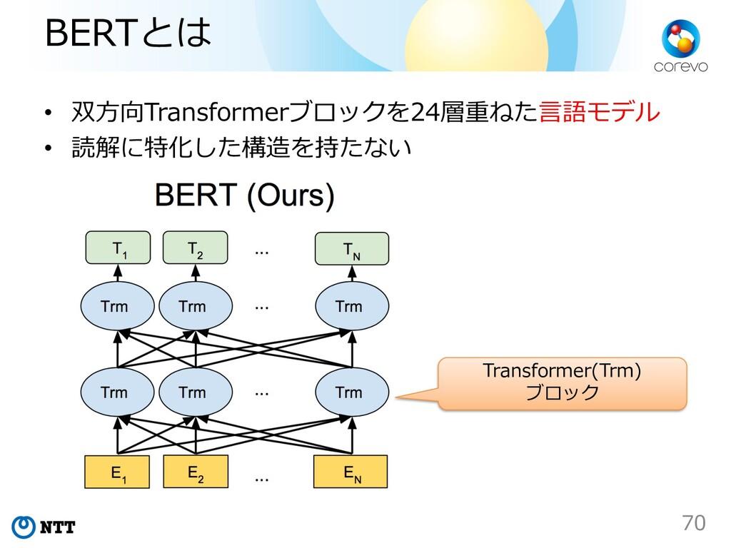 BERTとは • 双⽅向Transformerブロックを24層重ねた⾔語モデル • 読解に特化...