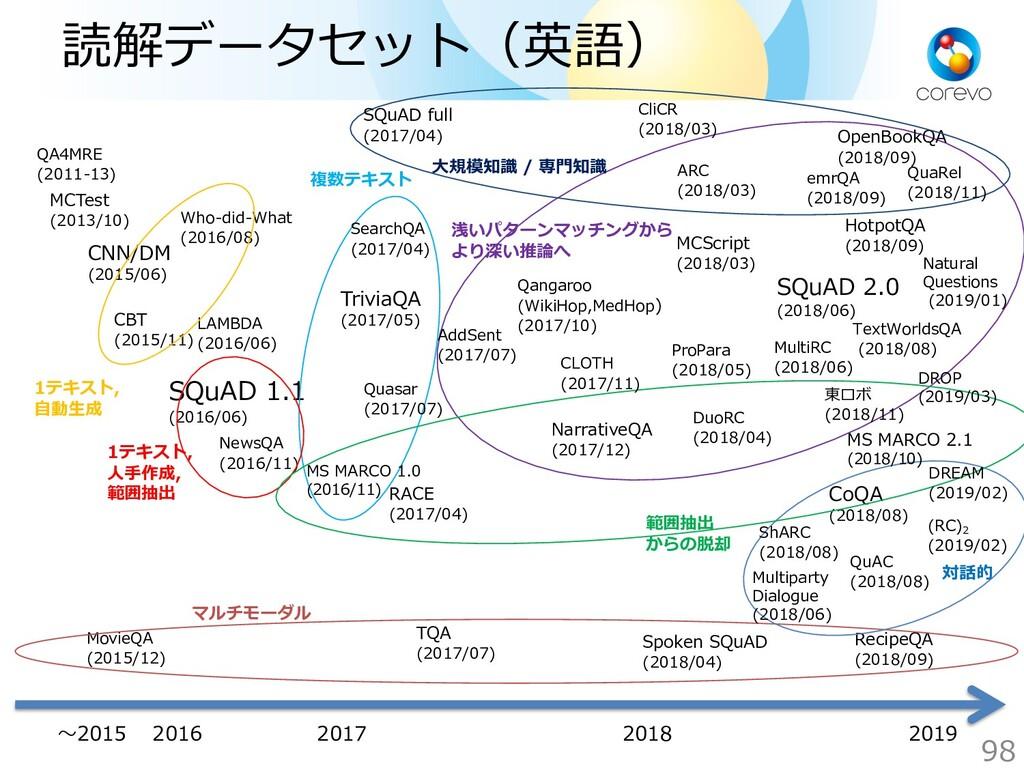 読解データセット(英語) MCTest (2013/10) CNN/DM (2015/06) ...