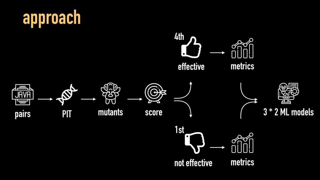 approach PIT pairs mutants metrics metrics effe...