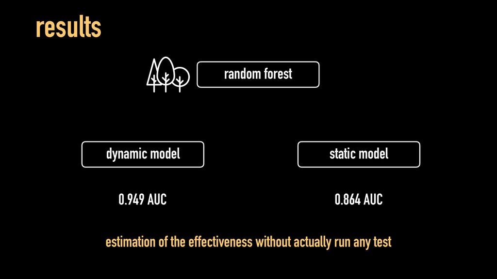 results dynamic model static model random fores...