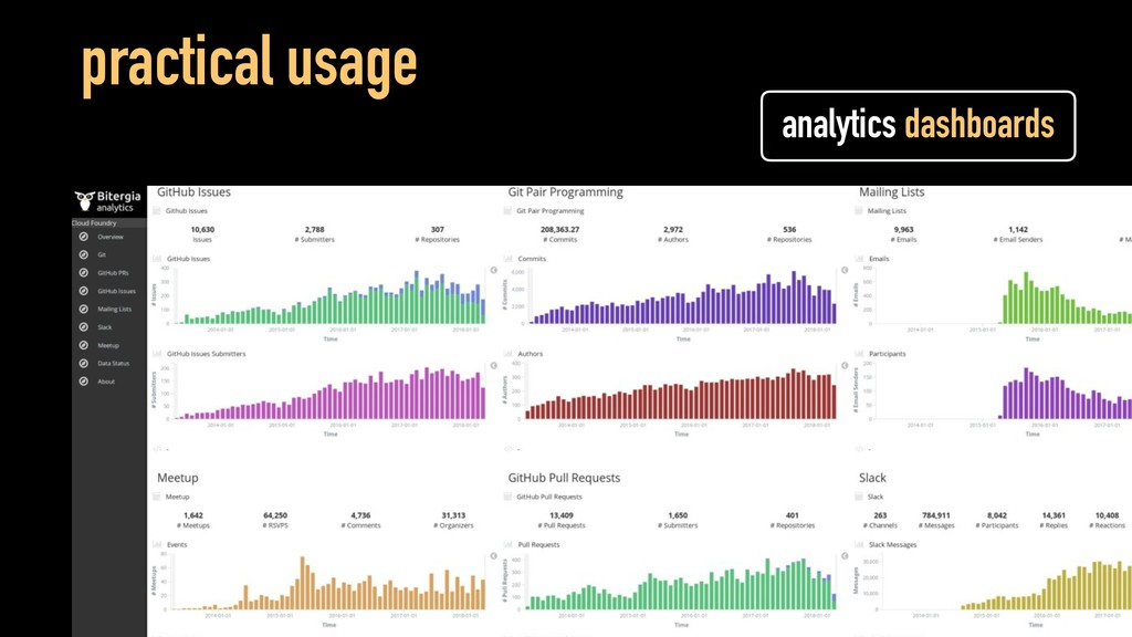 practical usage analytics dashboards
