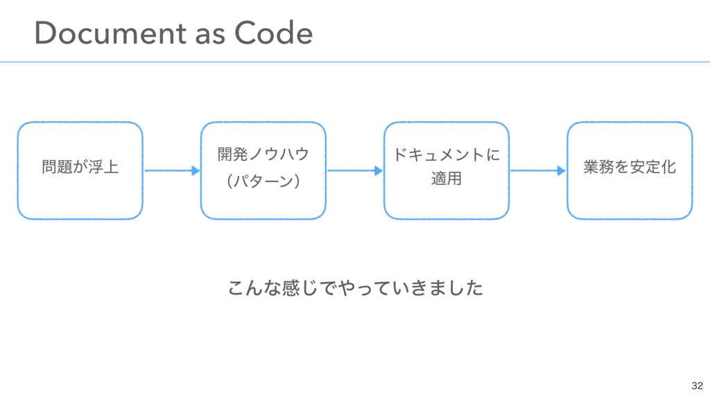 ͜Μͳײ͡Ͱ͍͖ͬͯ·ͨ͠ ɹDocument as Code  ۀΛ҆ఆԽ ։ൃϊ...