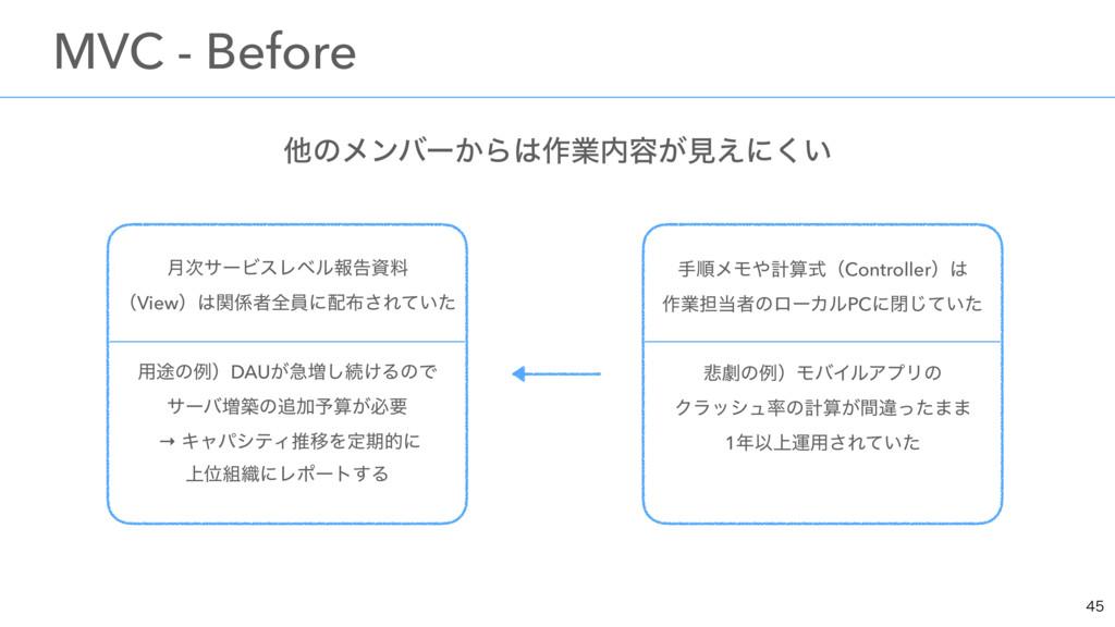 ଞͷϝϯόʔ͔Β࡞ۀ༰͕ݟ͑ʹ͍͘ ɹMVC - Before  ݄αʔϏεϨϕϧใ...