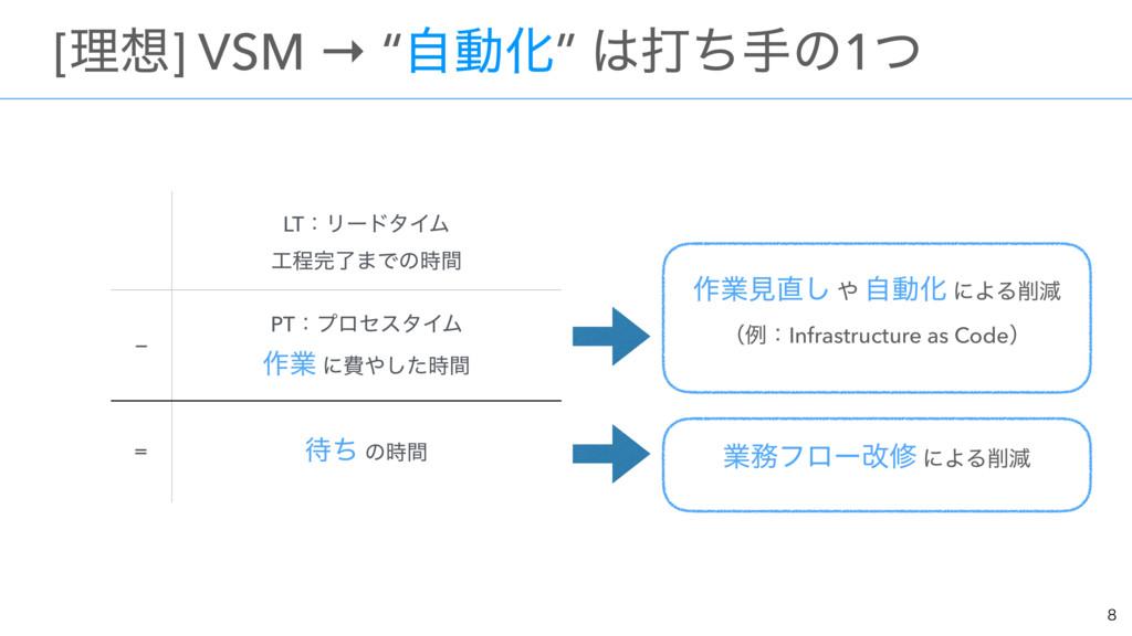 """ɹ[ཧ] VSM → """"ࣗಈԽ"""" ଧͪखͷ1ͭ  LTɿϦʔυλΠϜ ఔྃ·Ͱͷ..."""