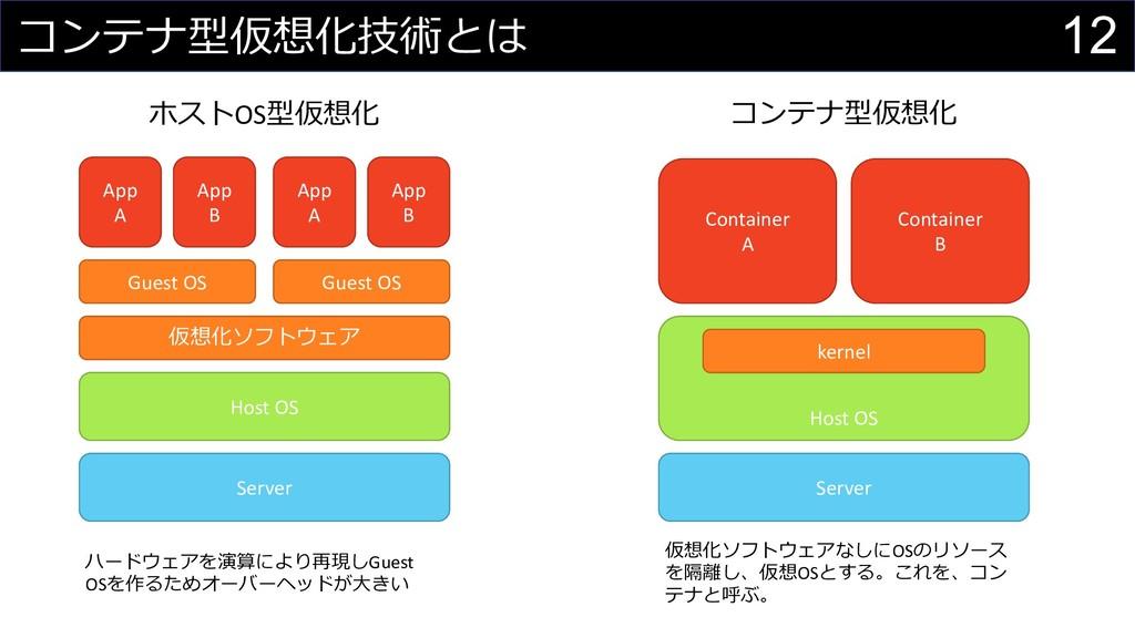 12 コンテナ型仮想化技術とは Server Server Host OS 仮想化ソフトウェア...