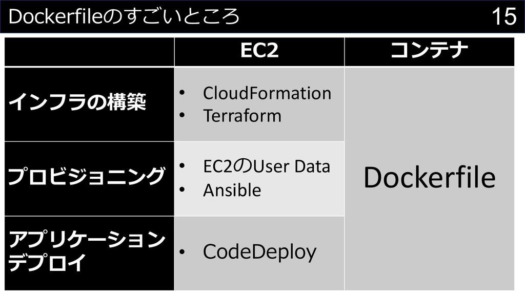 15 Dockerfileのすごいところ EC2 コンテナ インフラの構築 • CloudFo...