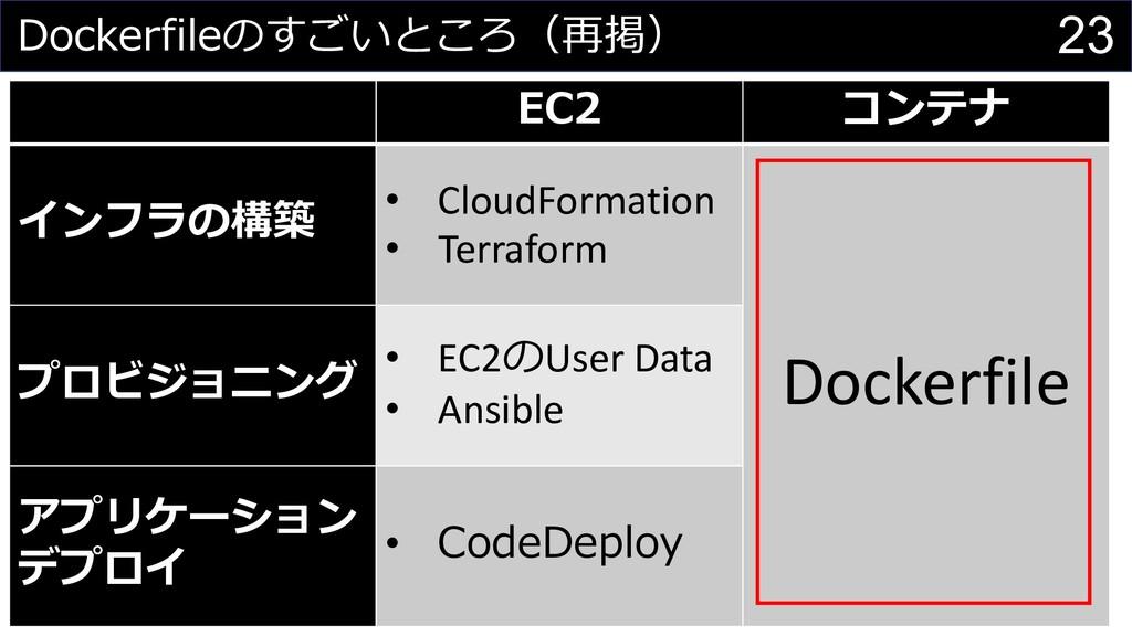 EC2 コンテナ インフラの構築 • CloudFormation • Terraform D...