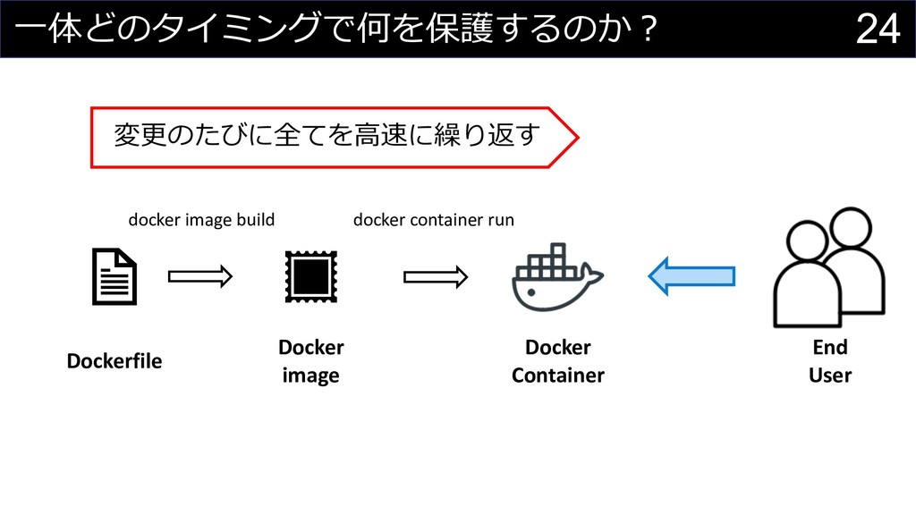 24 ⼀体どのタイミングで何を保護するのか︖ docker image build Docke...