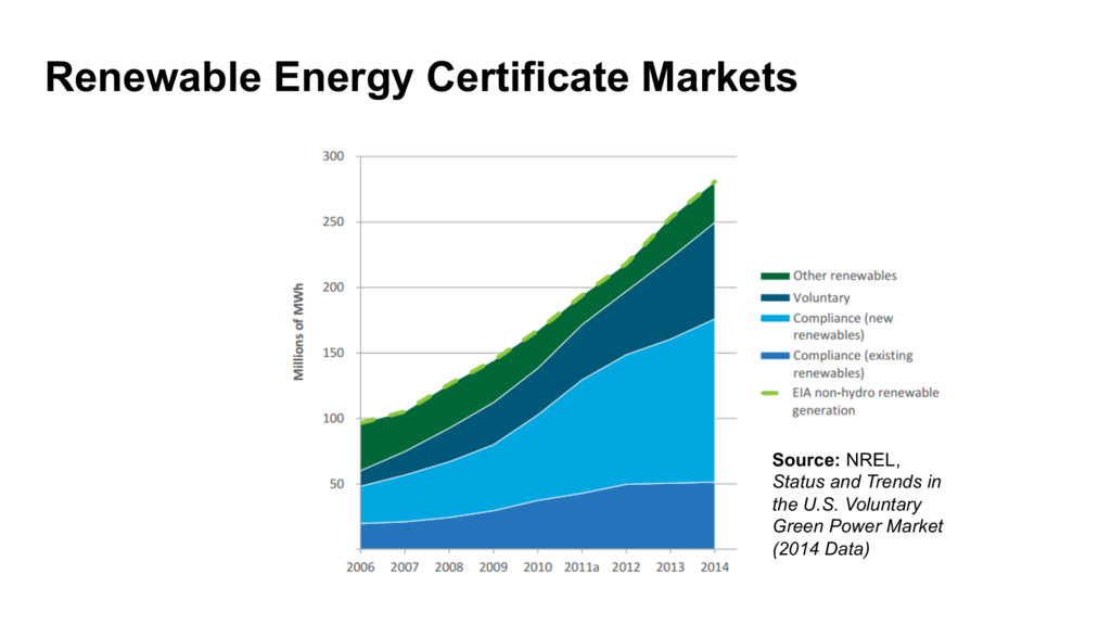 Renewable Energy Certificate Markets Source: NR...