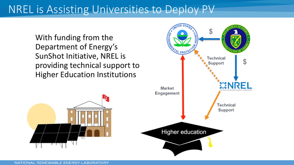 With funding from the Department of Energy's Su...