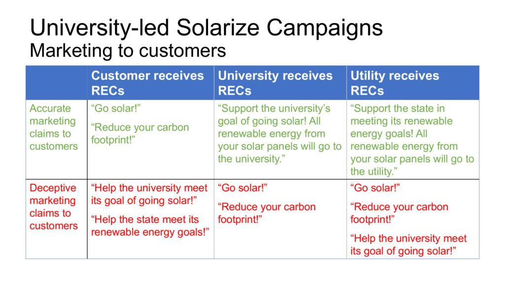 University-led Solarize Campaigns Marketing to ...