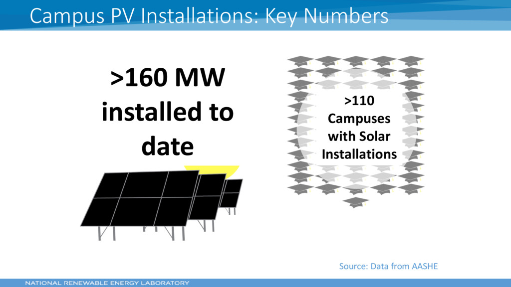 Source: Data from AASHE >160 MW installed to da...