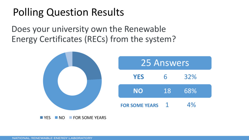 7 Polling Question Results Does your university...