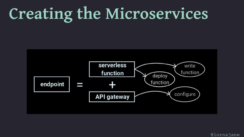 Creating the Microservices @lornajane