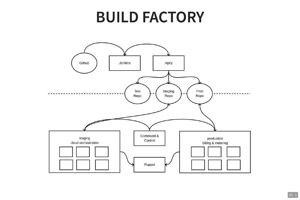 BUILD FACTORY BUILD FACTORY 20 . 1