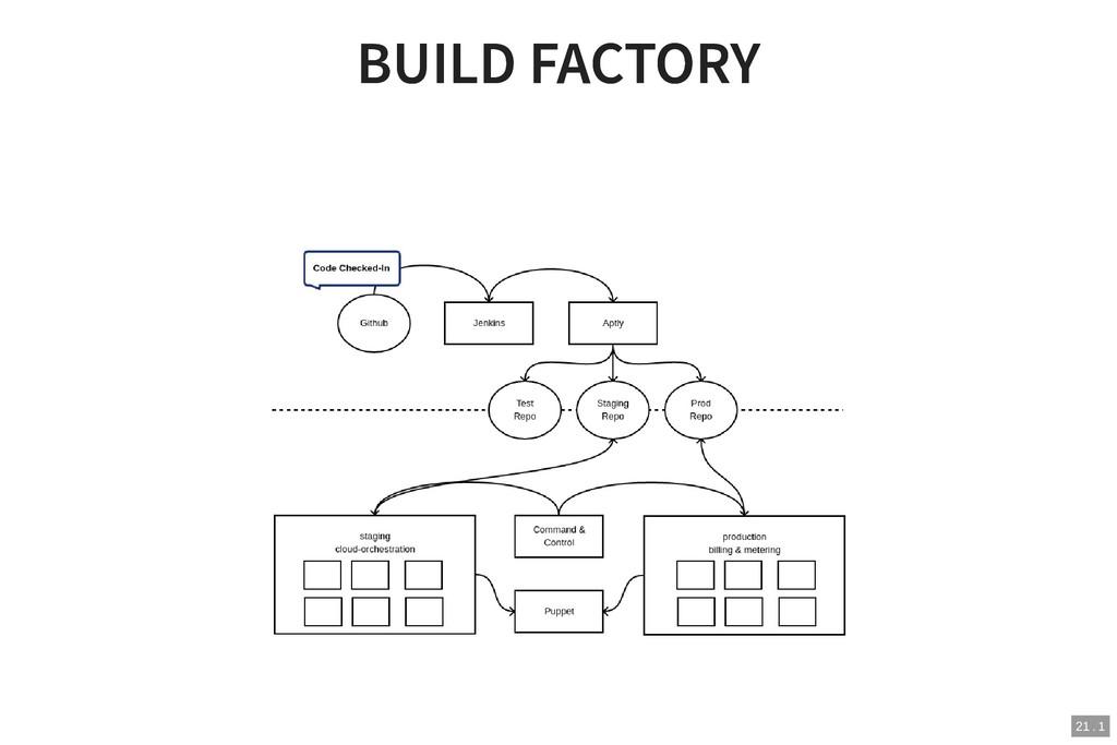 BUILD FACTORY BUILD FACTORY 21 . 1