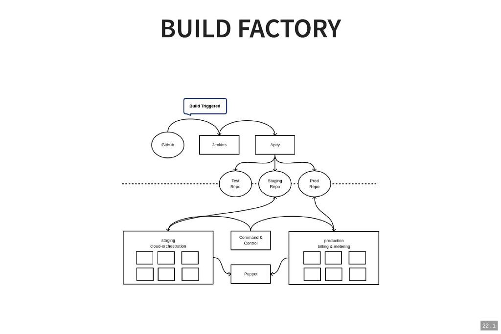 BUILD FACTORY BUILD FACTORY 22 . 1