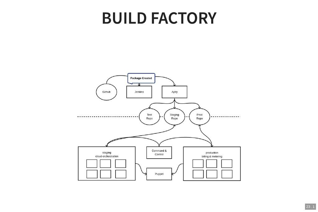 BUILD FACTORY BUILD FACTORY 23 . 1