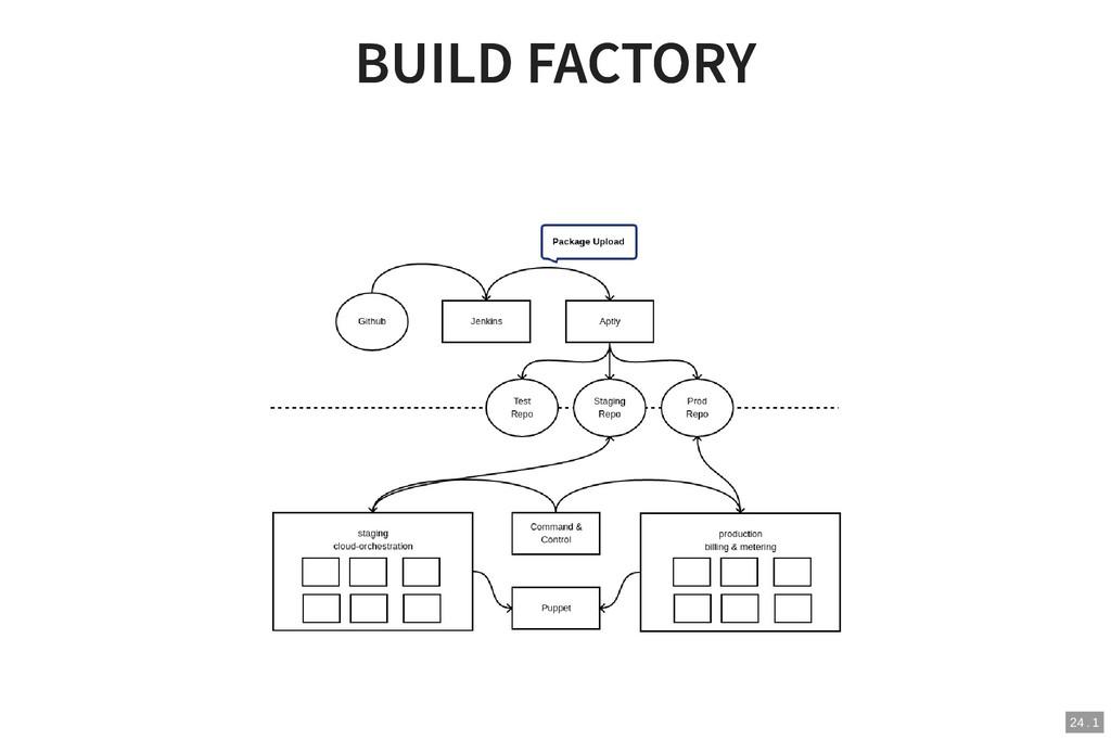 BUILD FACTORY BUILD FACTORY 24 . 1