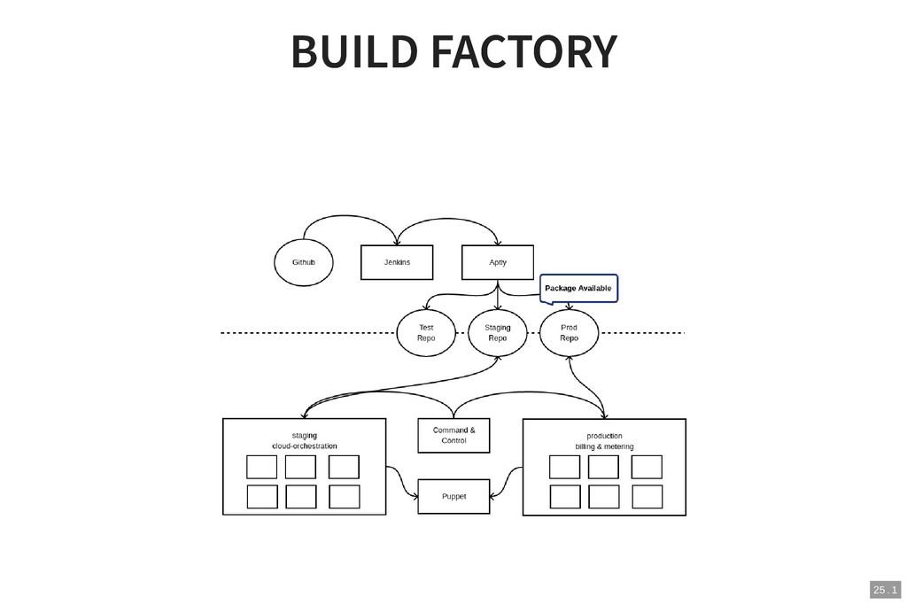BUILD FACTORY BUILD FACTORY 25 . 1