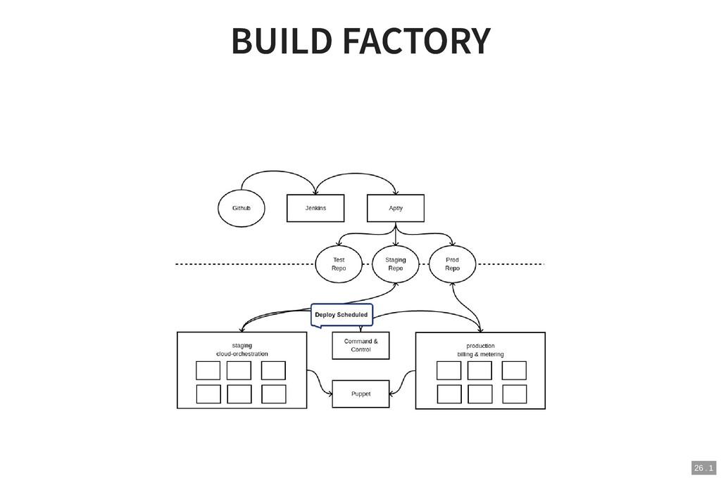 BUILD FACTORY BUILD FACTORY 26 . 1
