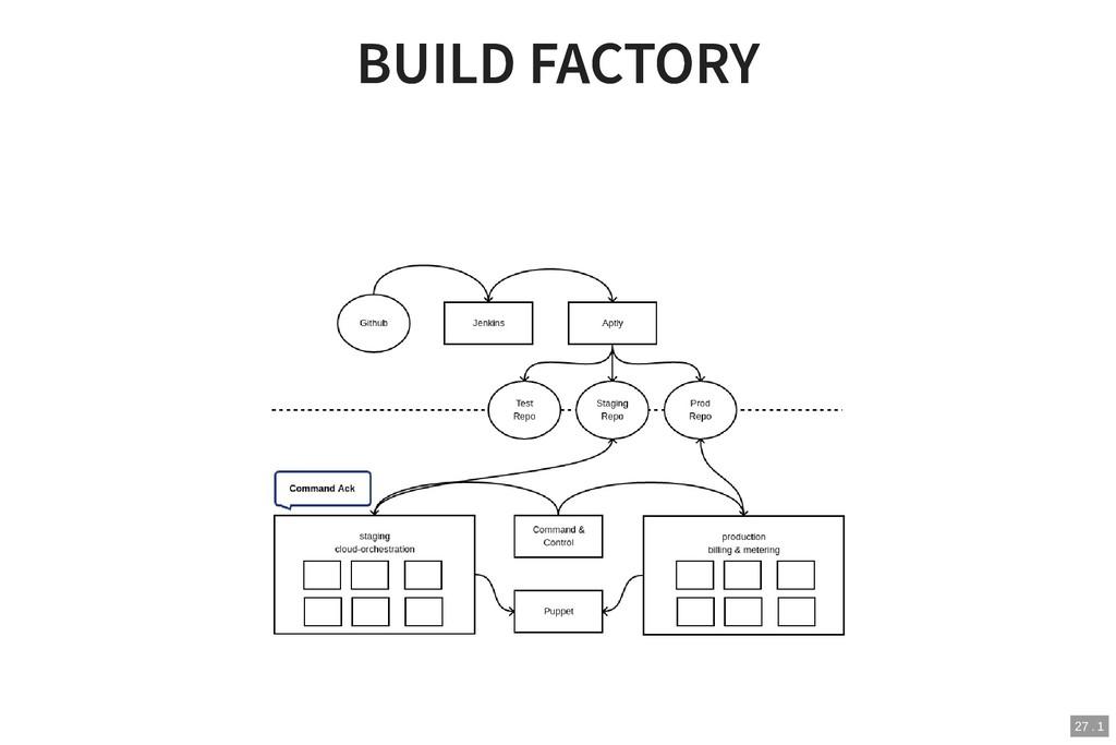 BUILD FACTORY BUILD FACTORY 27 . 1