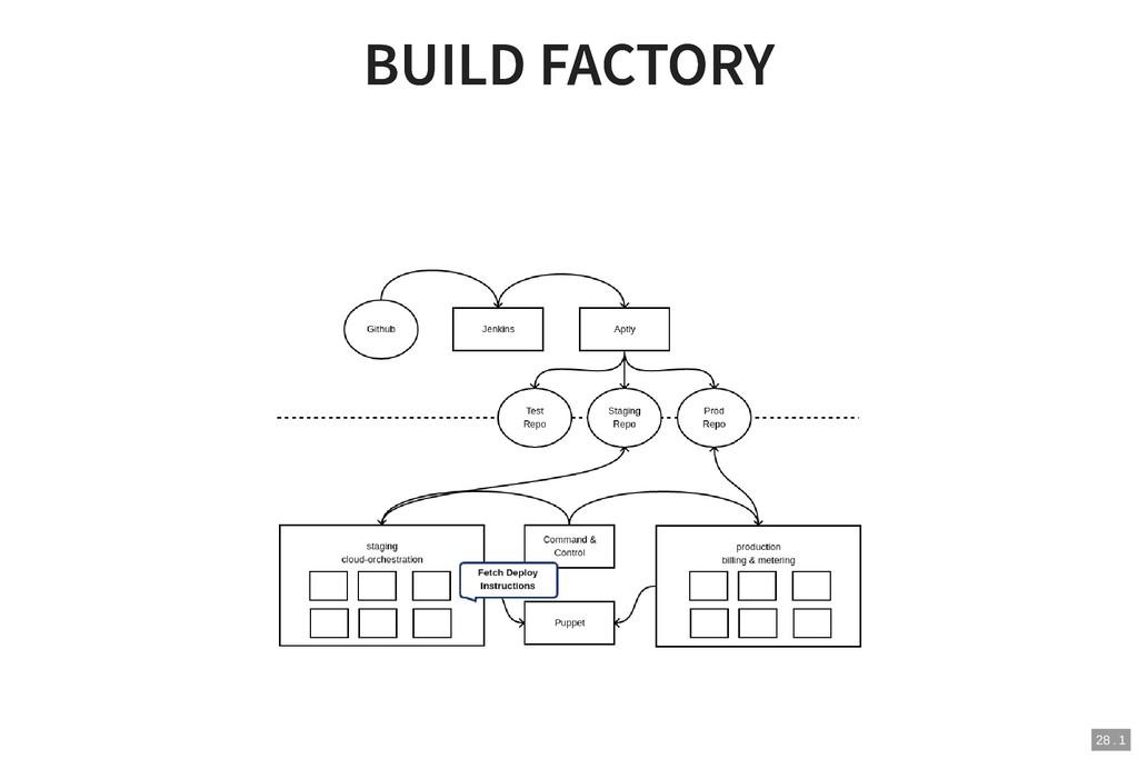 BUILD FACTORY BUILD FACTORY 28 . 1