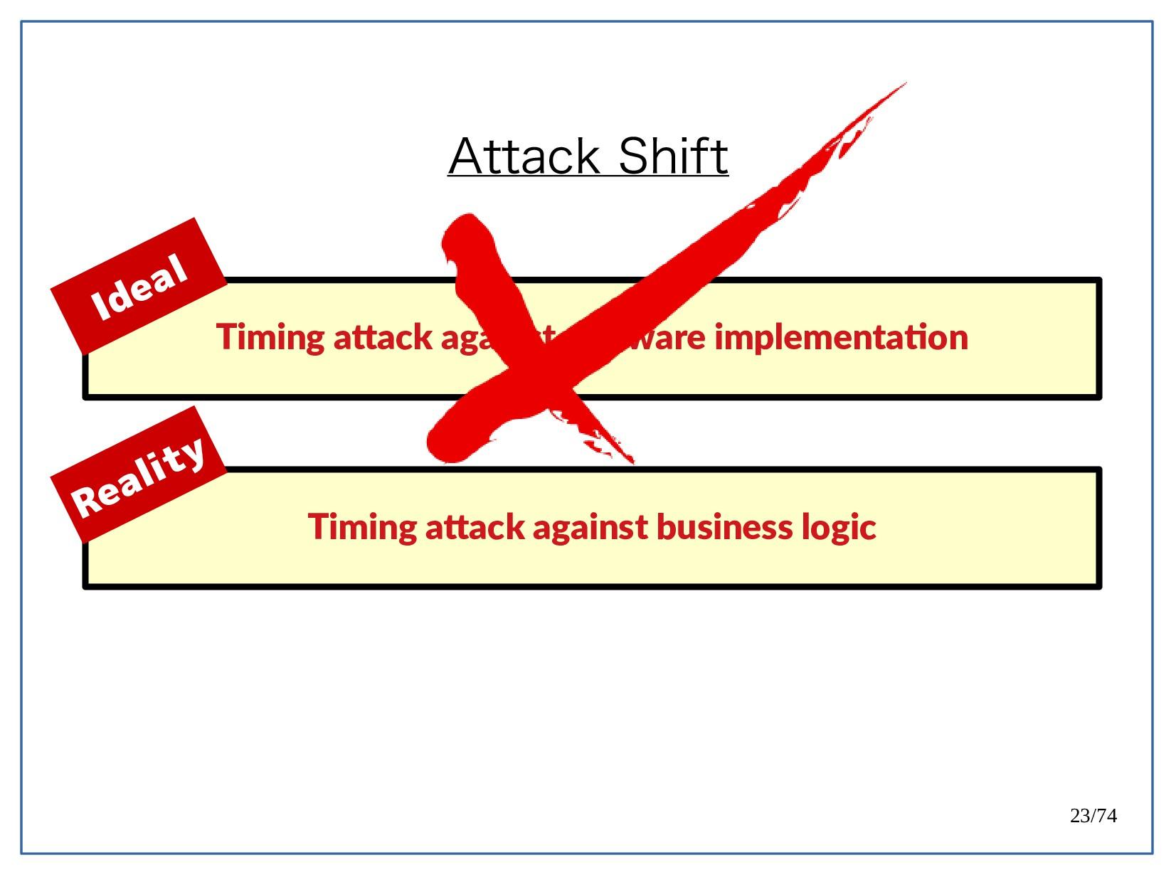 23/74 Attack Shift Timing atack against sofwaet...