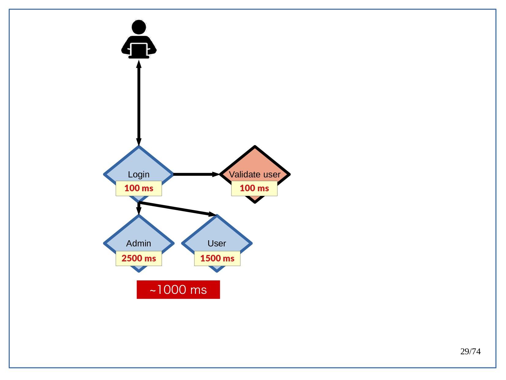 29/74 Login Admin User 100 ms 2500 ms 1500 ms V...
