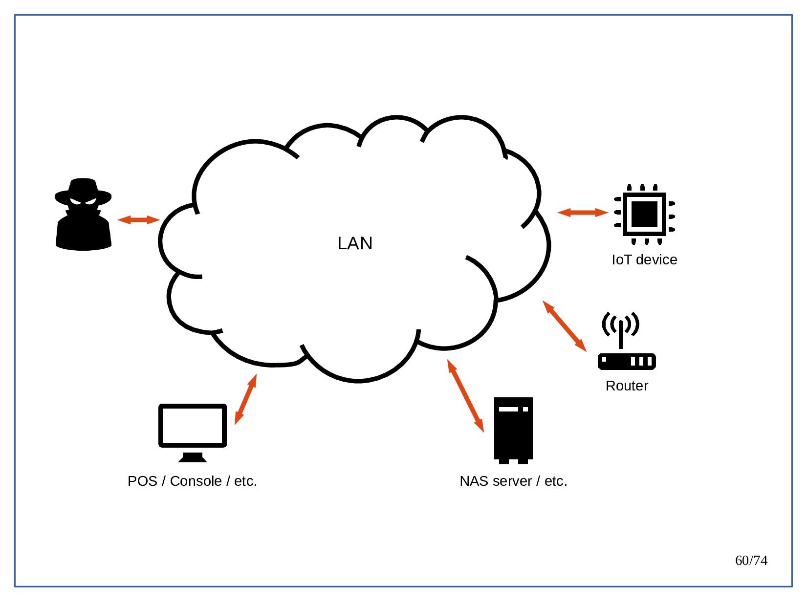 60/74 LAN Router IoT device NAS server / etc. P...