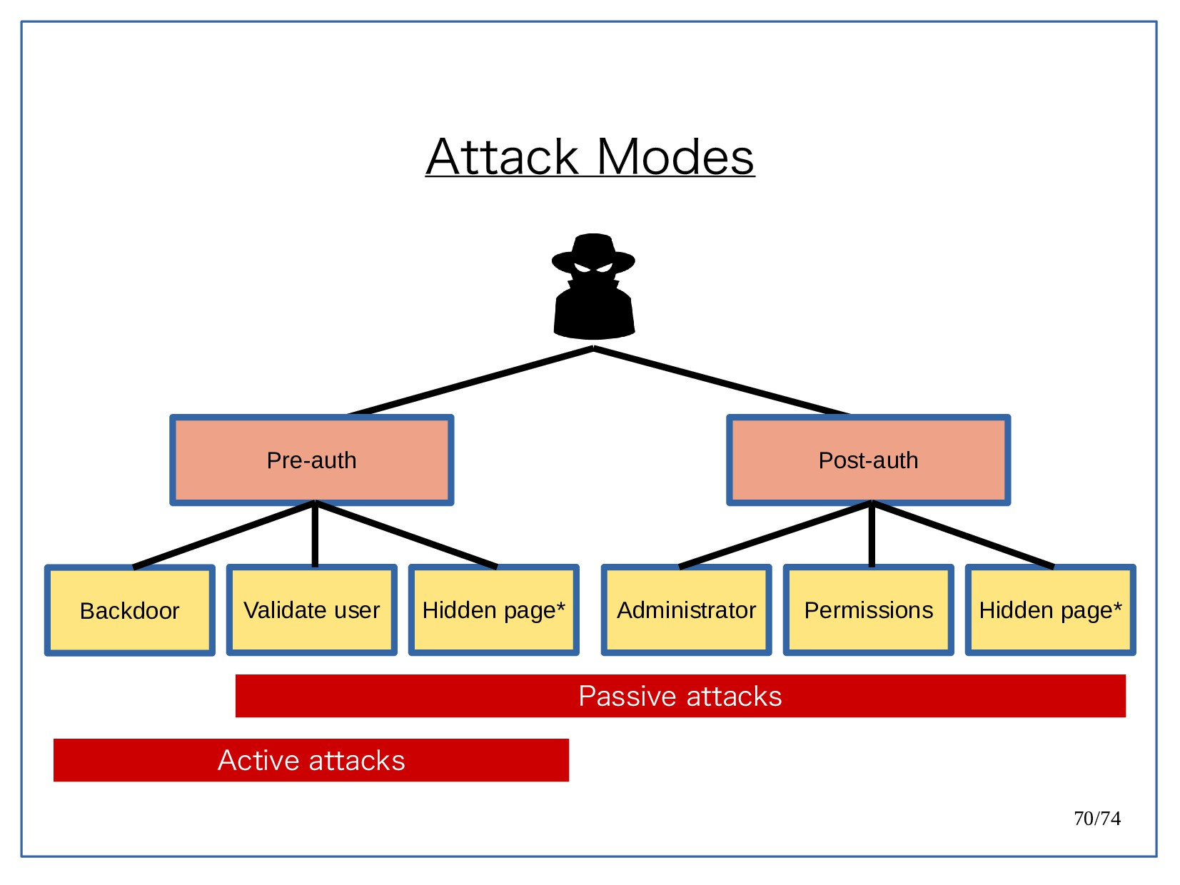 70/74 Attack Modes Post-auth Administrator Perm...