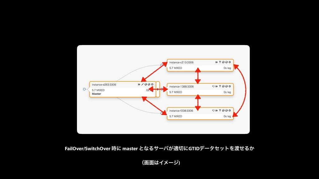 FailOver/SwitchOver ʹ master ͱͳΔαʔό͕దʹGTIDσʔλ...