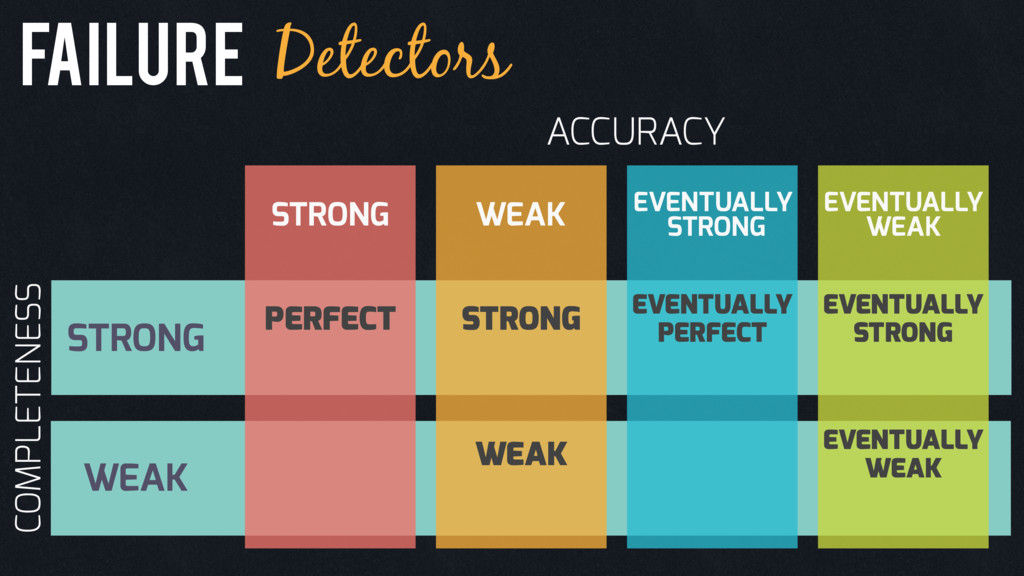 Failure Detectors ACCURACY STRONG WEAK STRONG C...